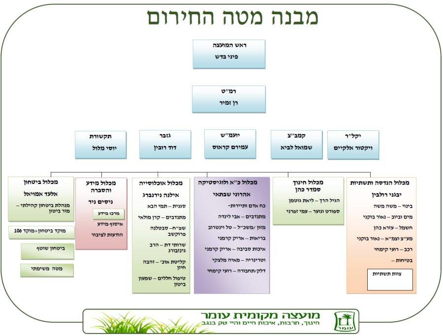 מבנה מטה החירום (עודכן: מאי 2021).